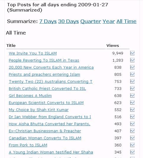 Top 15 'post' yang diklik oleh pengunjung www.wechooseislam.wordpress.com
