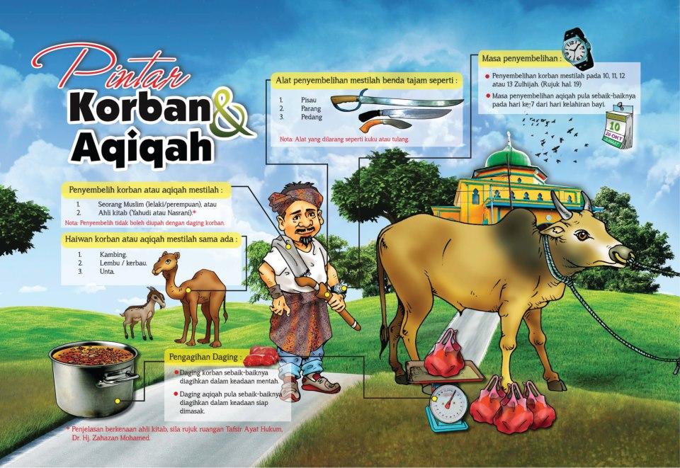 Image result for BINATANG YANG BOLEH DIJADIKAN KORBAN